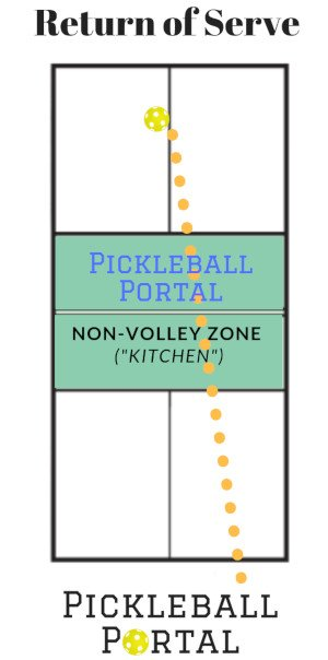 pickleball court diagram