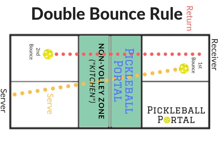 Pickleball Double Bounce Rule Two Bounce Explained